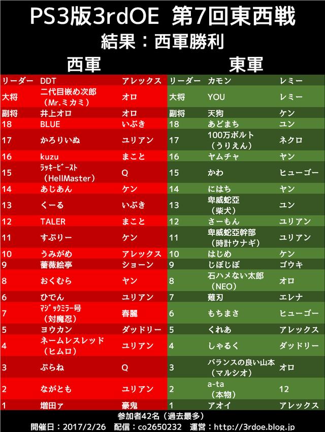 170226_第7回東西戦チームリスト_結果