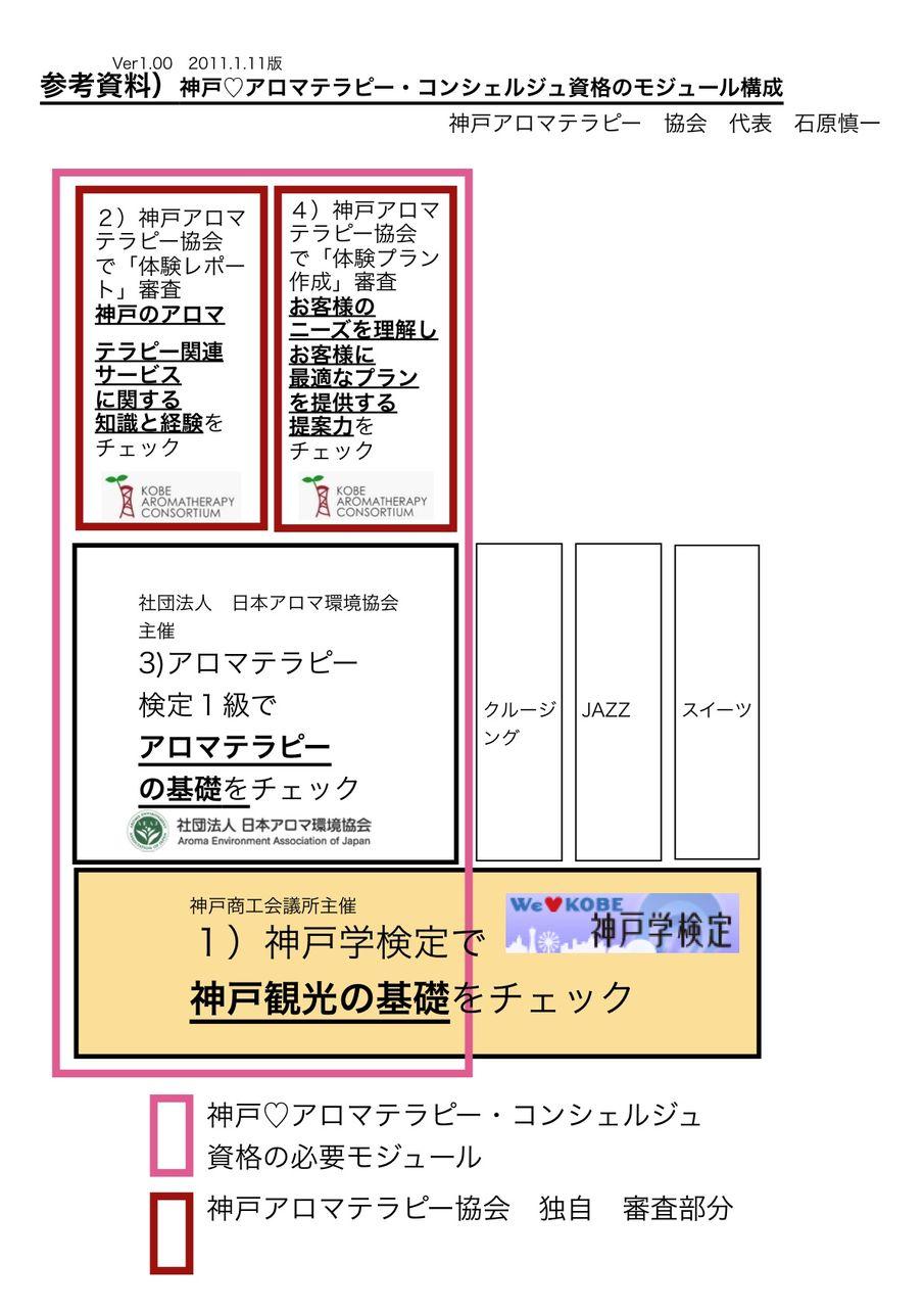 神戸♡アロマテラピー・コンシェルジュ資格のモジュール構成