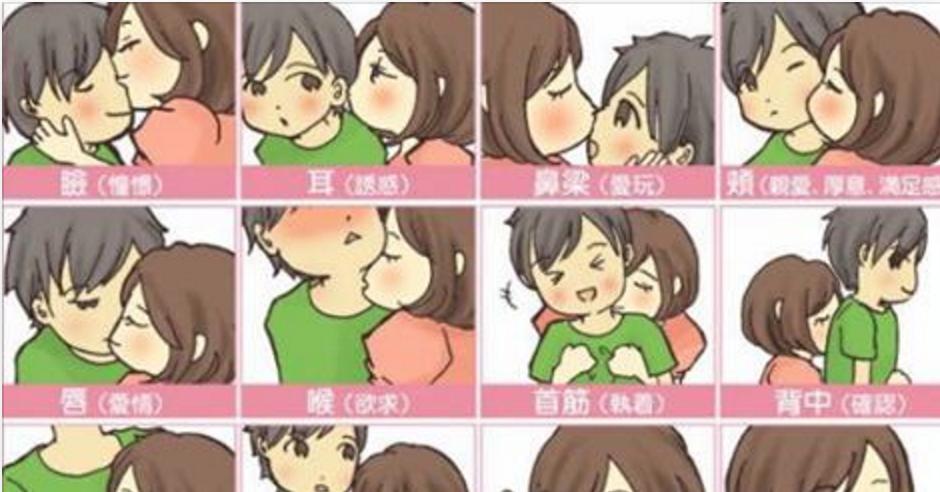 キス する 場所 意味