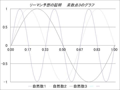 リーマン予想の証明 素数点3のグラフ