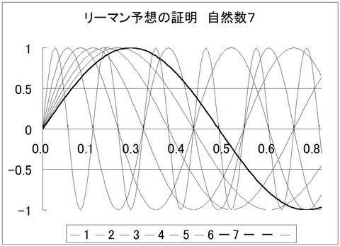グラフ1_7