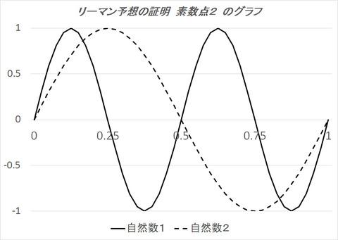 リーマン予想の証明 素数点2のグラフ2
