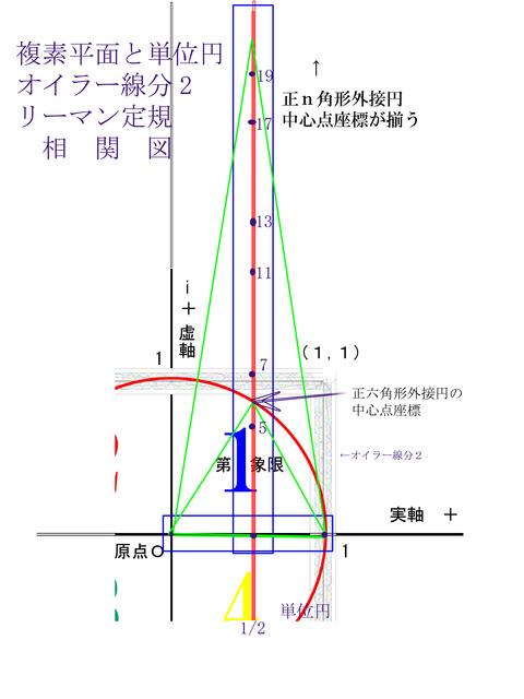 フラクタル自然数と魔方陣と単位円リーマン定規