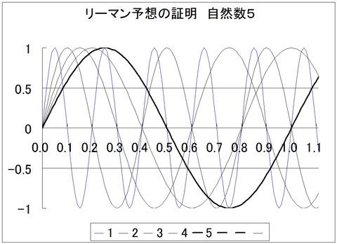 グラフ1_5