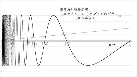 弦長01l
