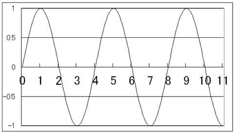 図2   数直線上に描き出された自然数2の波