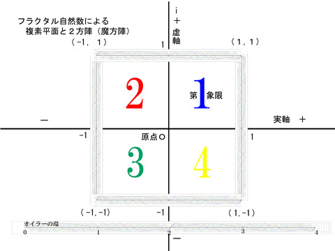 フラクタル自然数と魔方陣
