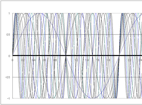 図5 1/1から1/10までの波1から2.5くらいまで