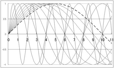 図10  数直線上に描き出された自然数1~10の波