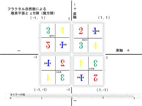 フラクタル自然数と魔方陣 4^2 4方陣