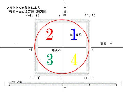 フラクタル自然数と魔方陣と単位円