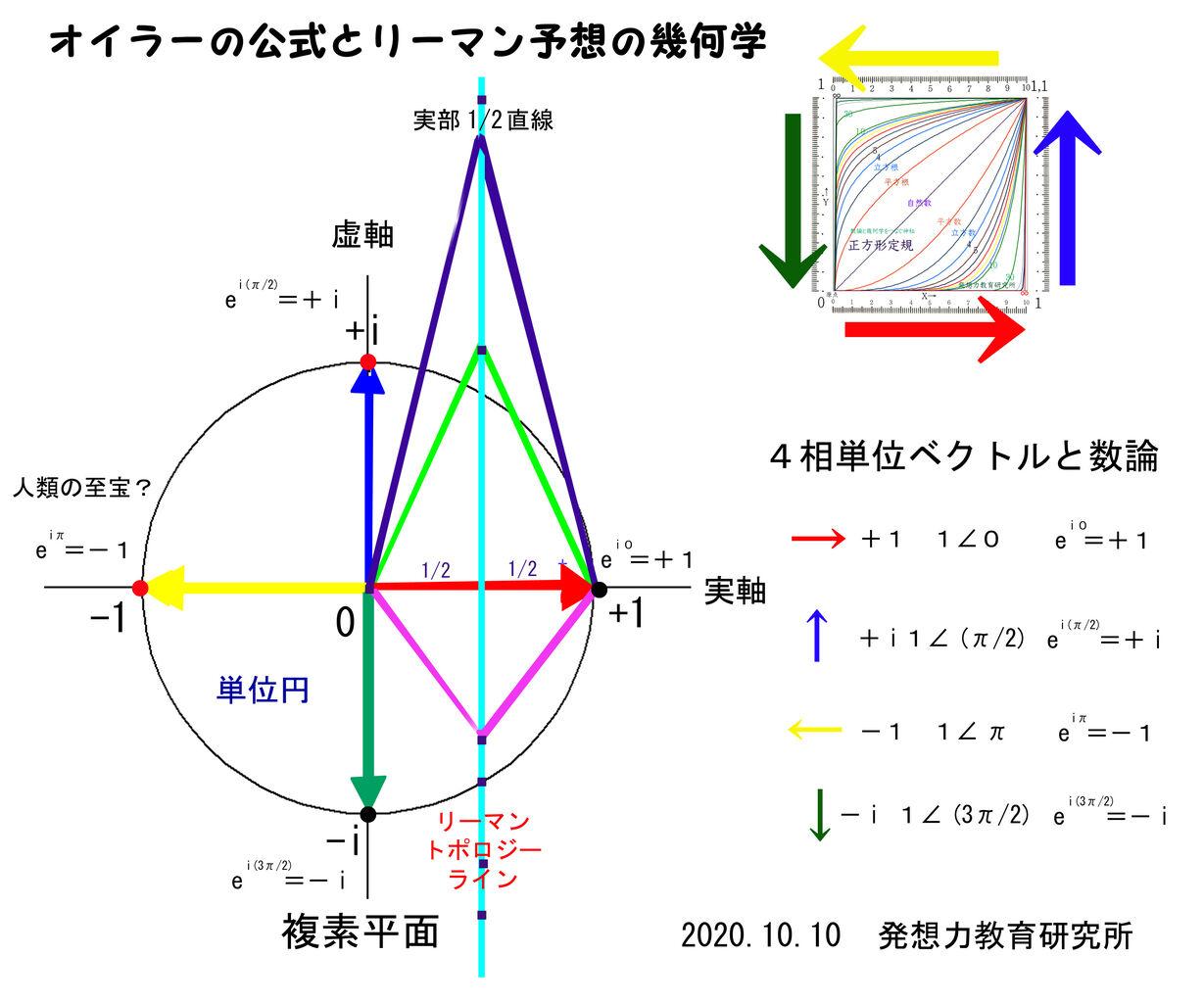 正 円 角形 と 多