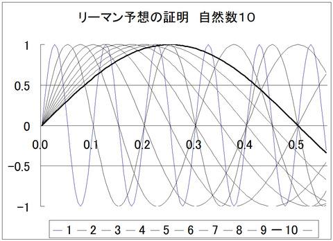 グラフ1_10