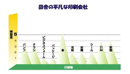 5段階評価棒グラフ