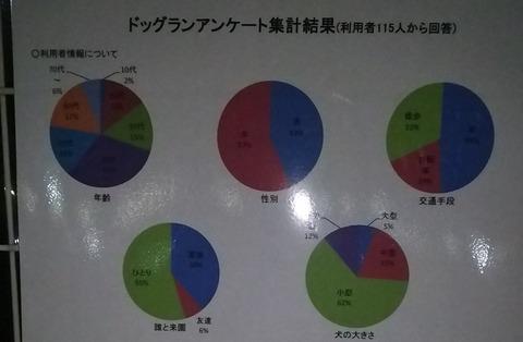 花園ドッグラン_アンケート7