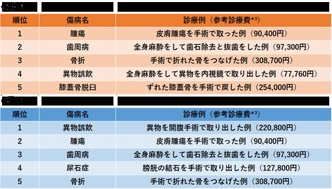 ペット保険請求ランキング手術編