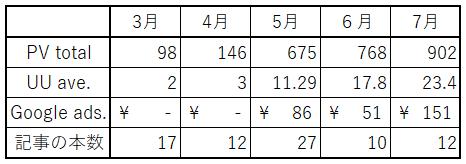 2018年7月まで表