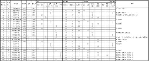鳥居データ表01
