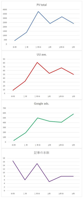 記事単価グラフ