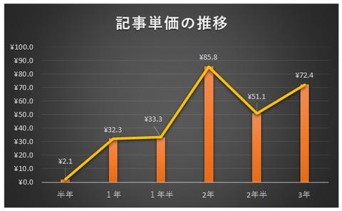 記事単価グラフb