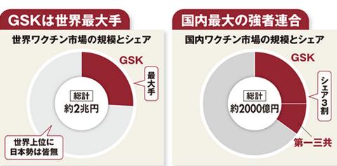 ジャパンワクチン2GSKシェア