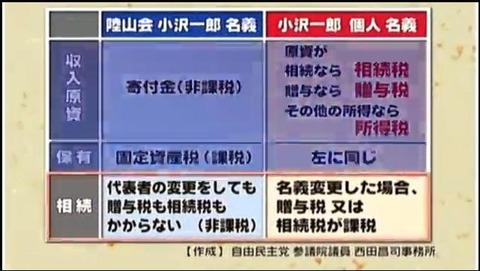 小沢一郎・陸山会4