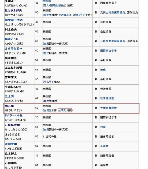 1999年東京都知事選明石康