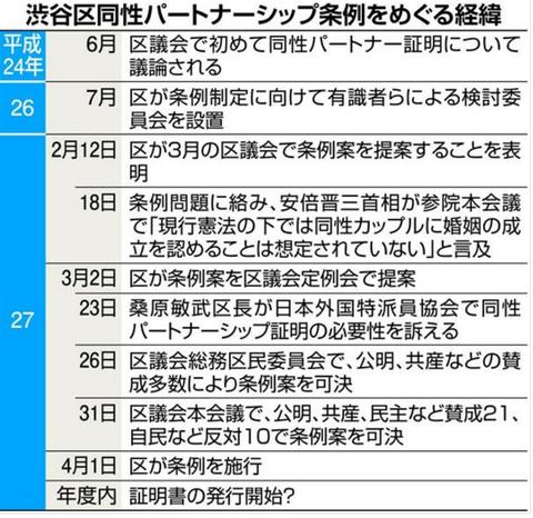渋谷区同性パートナーシップ条例
