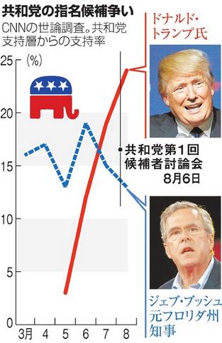 共和党指名候補争いトランプ・ブッシュ