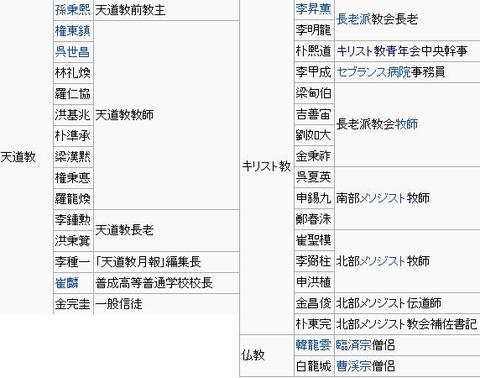 3.1運動民族代表33人
