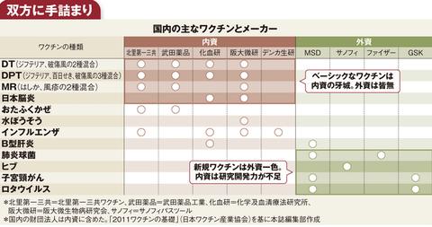 ジャパンワクチン3主なワクチンとメーカー