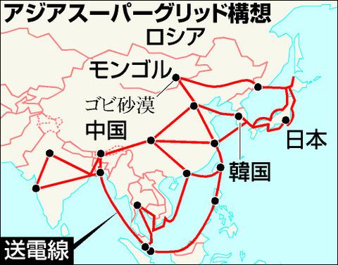 アジアスーパーグリッド構想