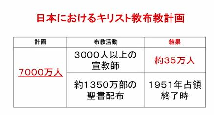日本におけるキリスト教布教計画