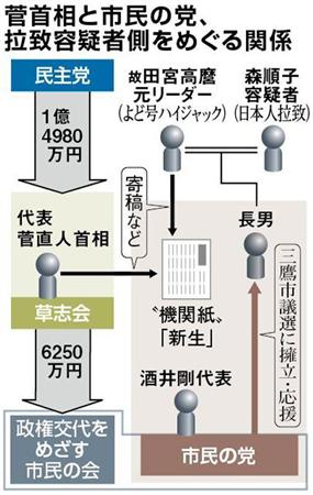 菅首相と市民の党、拉致容疑者側をめぐる関係