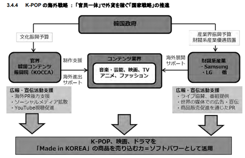 kpopの世界戦略