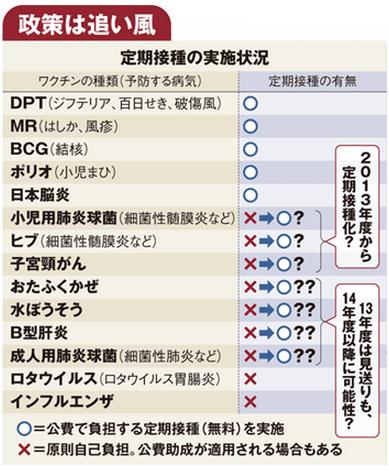 ジャパンワクチン4定期接種実施状況