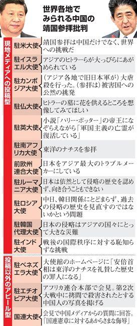 朝日新聞中国靖国参拝批判