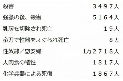 朝日新聞ニューギニアでの日本軍犯罪