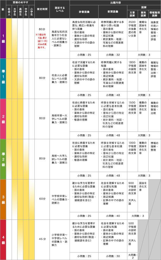 語彙・読解力検定測定レベルと級