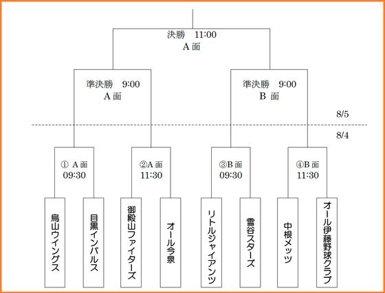 ブログ用リーグ