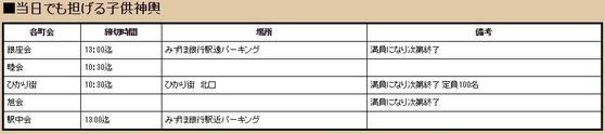 子ども御輿情報 熊野神社例大祭2016