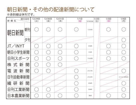 年末年始朝日新聞とその他の配達新聞について