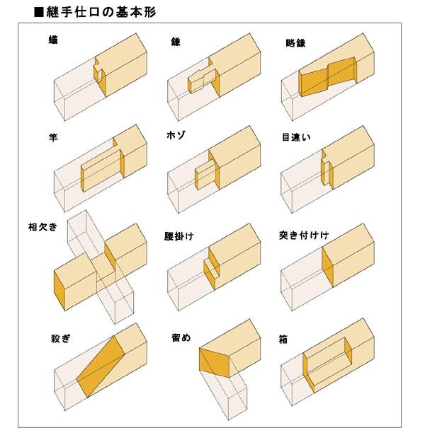 継手 - Joint (building) - JapaneseClass.