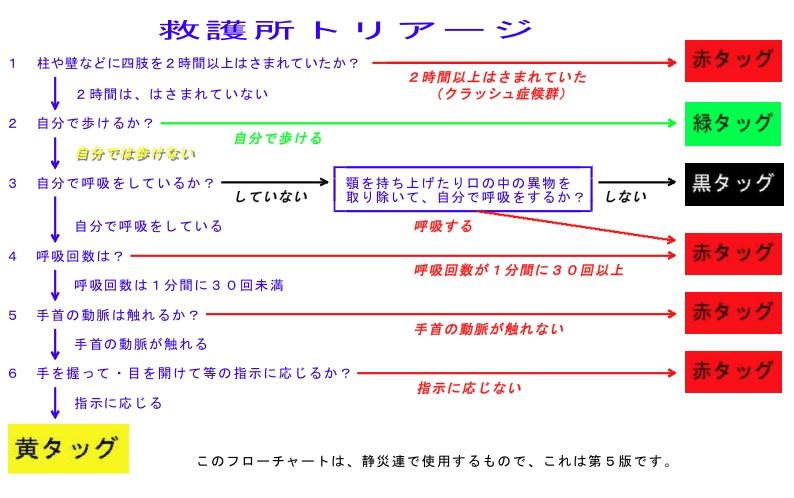 AKblog:トリアージ判定 - livedo...