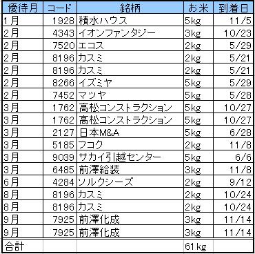 お米到着(2013)