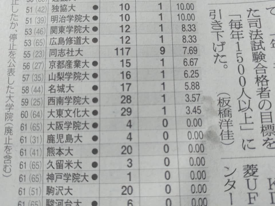 今年の司法試験合格者:同志社大学55位 : 浅野健一のメディア批評