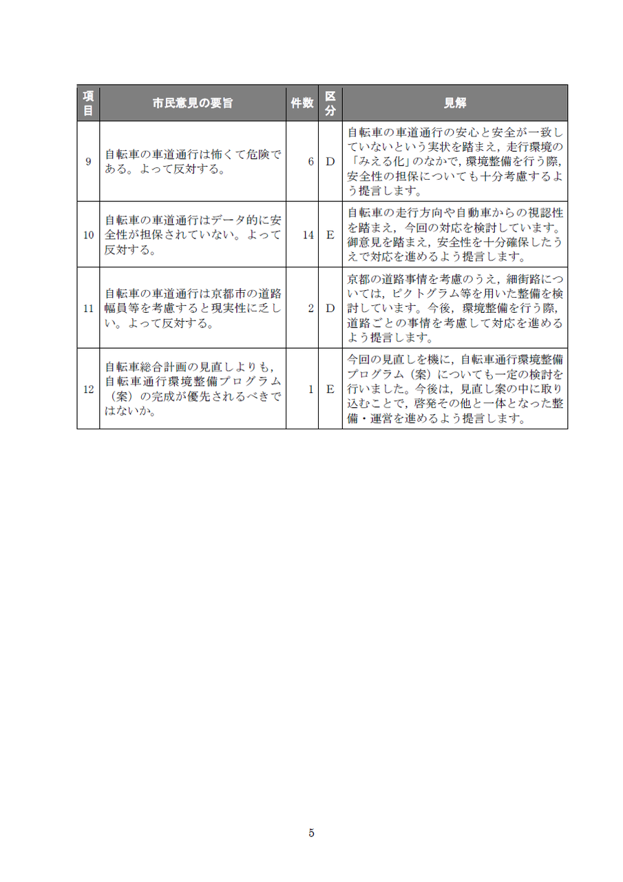 自転車の 総合自転車 : 出典: 添付資料2( pdf )※「走行 ...