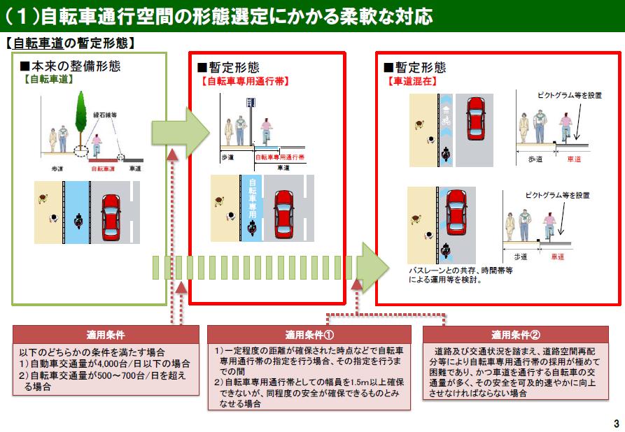 自転車の 自転車 走行会 東京 : 行政への批判と提言 : サイクル ...