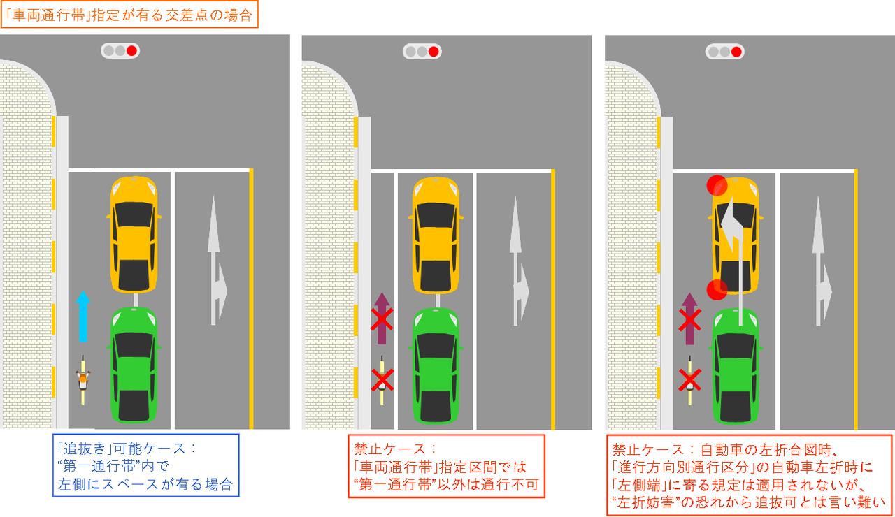 帯 と 通行 は 車両