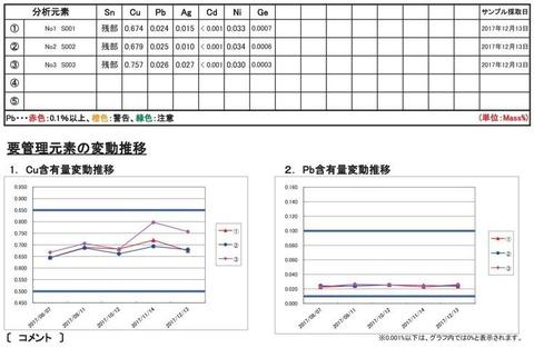 日立技研様分析結果180104